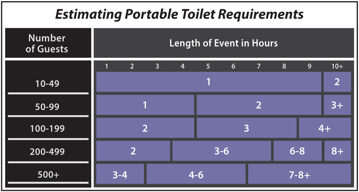 estimating portable toilet requirements